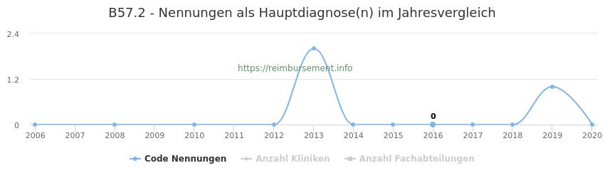 B57.2 Nennungen in der Hauptdiagnose und Anzahl der einsetzenden Kliniken, Fachabteilungen pro Jahr