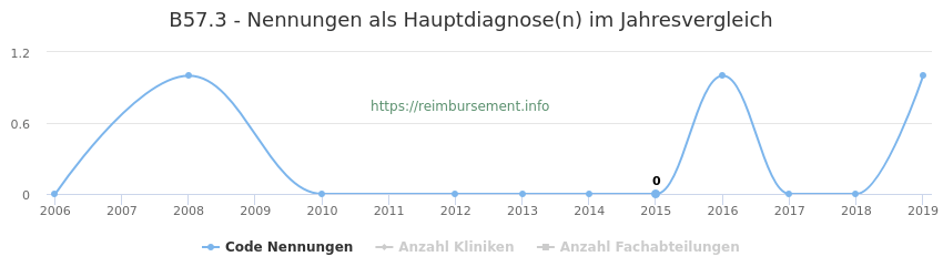 B57.3 Nennungen in der Hauptdiagnose und Anzahl der einsetzenden Kliniken, Fachabteilungen pro Jahr