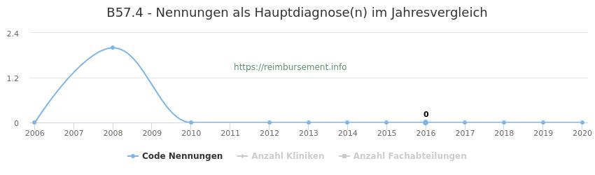 B57.4 Nennungen in der Hauptdiagnose und Anzahl der einsetzenden Kliniken, Fachabteilungen pro Jahr