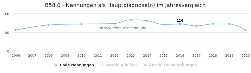 B58.0 Nennungen in der Hauptdiagnose und Anzahl der einsetzenden Kliniken, Fachabteilungen pro Jahr
