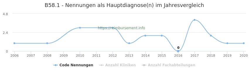 B58.1 Nennungen in der Hauptdiagnose und Anzahl der einsetzenden Kliniken, Fachabteilungen pro Jahr