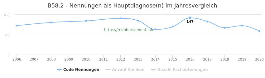 B58.2 Nennungen in der Hauptdiagnose und Anzahl der einsetzenden Kliniken, Fachabteilungen pro Jahr