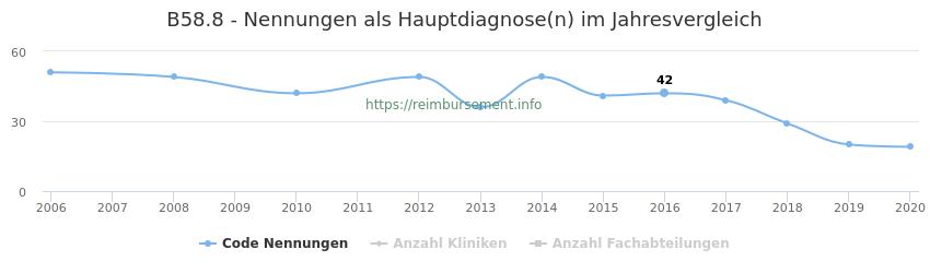 B58.8 Nennungen in der Hauptdiagnose und Anzahl der einsetzenden Kliniken, Fachabteilungen pro Jahr