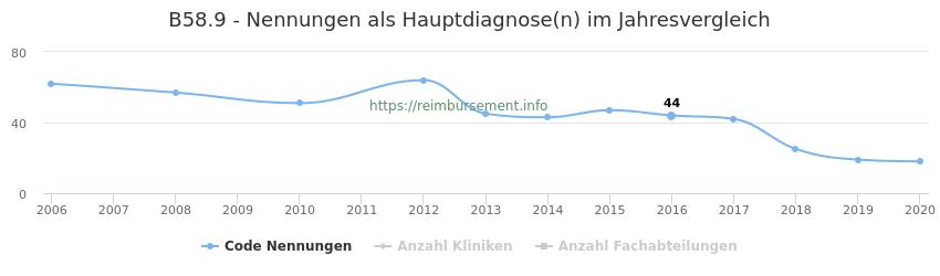 B58.9 Nennungen in der Hauptdiagnose und Anzahl der einsetzenden Kliniken, Fachabteilungen pro Jahr