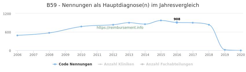 B59 Nennungen in der Hauptdiagnose und Anzahl der einsetzenden Kliniken, Fachabteilungen pro Jahr