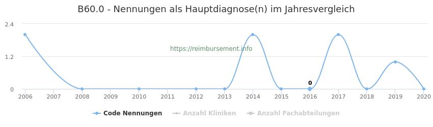 B60.0 Nennungen in der Hauptdiagnose und Anzahl der einsetzenden Kliniken, Fachabteilungen pro Jahr