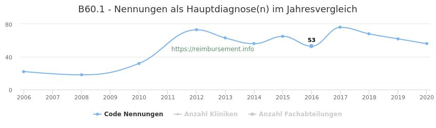 B60.1 Nennungen in der Hauptdiagnose und Anzahl der einsetzenden Kliniken, Fachabteilungen pro Jahr