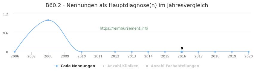 B60.2 Nennungen in der Hauptdiagnose und Anzahl der einsetzenden Kliniken, Fachabteilungen pro Jahr