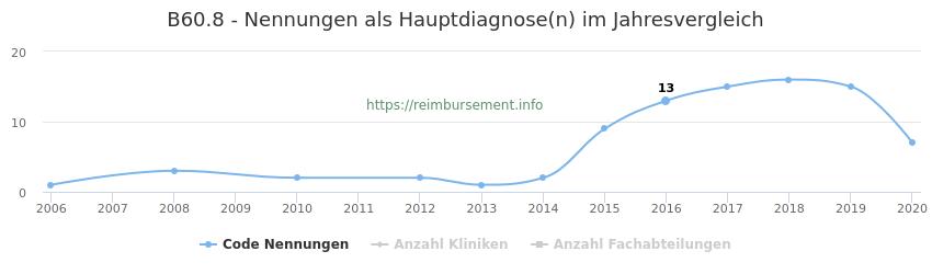 B60.8 Nennungen in der Hauptdiagnose und Anzahl der einsetzenden Kliniken, Fachabteilungen pro Jahr