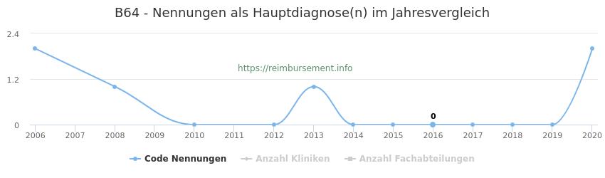 B64 Nennungen in der Hauptdiagnose und Anzahl der einsetzenden Kliniken, Fachabteilungen pro Jahr