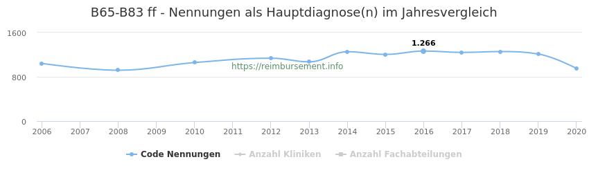 B65-B83 Nennungen in der Hauptdiagnose und Anzahl der einsetzenden Kliniken, Fachabteilungen pro Jahr