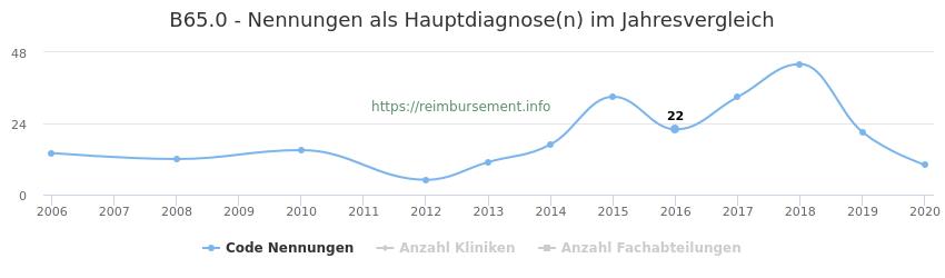 B65.0 Nennungen in der Hauptdiagnose und Anzahl der einsetzenden Kliniken, Fachabteilungen pro Jahr