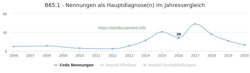 B65.1 Nennungen in der Hauptdiagnose und Anzahl der einsetzenden Kliniken, Fachabteilungen pro Jahr