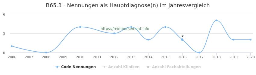 B65.3 Nennungen in der Hauptdiagnose und Anzahl der einsetzenden Kliniken, Fachabteilungen pro Jahr