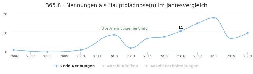 B65.8 Nennungen in der Hauptdiagnose und Anzahl der einsetzenden Kliniken, Fachabteilungen pro Jahr