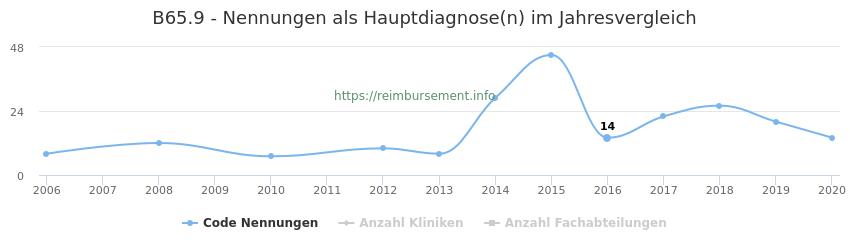 B65.9 Nennungen in der Hauptdiagnose und Anzahl der einsetzenden Kliniken, Fachabteilungen pro Jahr