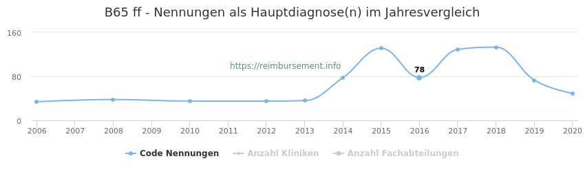 B65 Nennungen in der Hauptdiagnose und Anzahl der einsetzenden Kliniken, Fachabteilungen pro Jahr