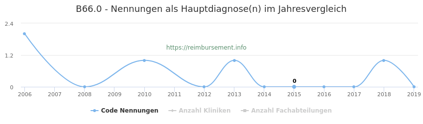 B66.0 Nennungen in der Hauptdiagnose und Anzahl der einsetzenden Kliniken, Fachabteilungen pro Jahr