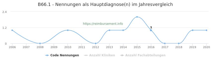 B66.1 Nennungen in der Hauptdiagnose und Anzahl der einsetzenden Kliniken, Fachabteilungen pro Jahr