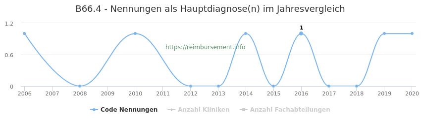 B66.4 Nennungen in der Hauptdiagnose und Anzahl der einsetzenden Kliniken, Fachabteilungen pro Jahr