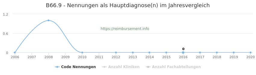 B66.9 Nennungen in der Hauptdiagnose und Anzahl der einsetzenden Kliniken, Fachabteilungen pro Jahr