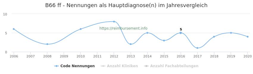 B66 Nennungen in der Hauptdiagnose und Anzahl der einsetzenden Kliniken, Fachabteilungen pro Jahr