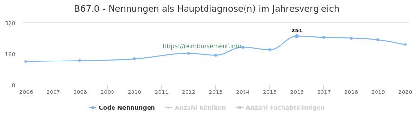 B67.0 Nennungen in der Hauptdiagnose und Anzahl der einsetzenden Kliniken, Fachabteilungen pro Jahr