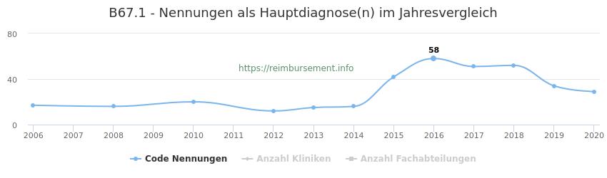 B67.1 Nennungen in der Hauptdiagnose und Anzahl der einsetzenden Kliniken, Fachabteilungen pro Jahr