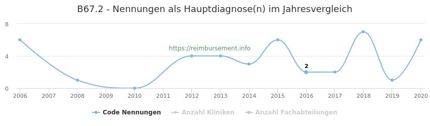 B67.2 Nennungen in der Hauptdiagnose und Anzahl der einsetzenden Kliniken, Fachabteilungen pro Jahr