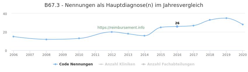 B67.3 Nennungen in der Hauptdiagnose und Anzahl der einsetzenden Kliniken, Fachabteilungen pro Jahr
