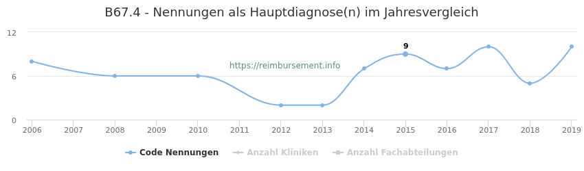 B67.4 Nennungen in der Hauptdiagnose und Anzahl der einsetzenden Kliniken, Fachabteilungen pro Jahr