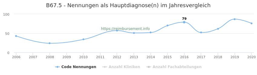 B67.5 Nennungen in der Hauptdiagnose und Anzahl der einsetzenden Kliniken, Fachabteilungen pro Jahr