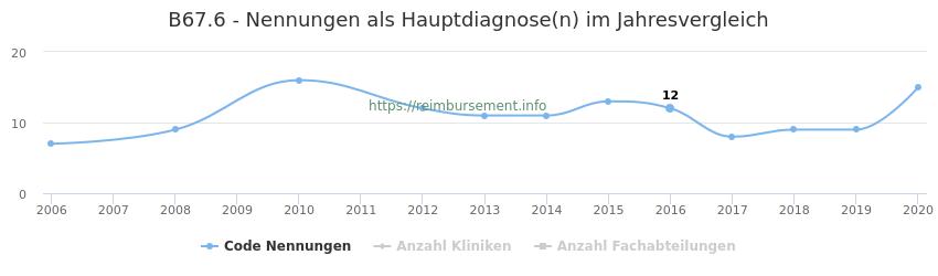B67.6 Nennungen in der Hauptdiagnose und Anzahl der einsetzenden Kliniken, Fachabteilungen pro Jahr
