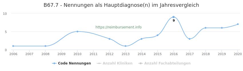 B67.7 Nennungen in der Hauptdiagnose und Anzahl der einsetzenden Kliniken, Fachabteilungen pro Jahr