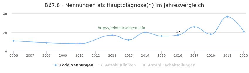 B67.8 Nennungen in der Hauptdiagnose und Anzahl der einsetzenden Kliniken, Fachabteilungen pro Jahr