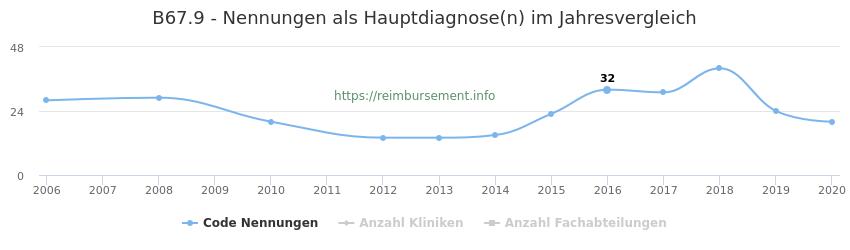 B67.9 Nennungen in der Hauptdiagnose und Anzahl der einsetzenden Kliniken, Fachabteilungen pro Jahr