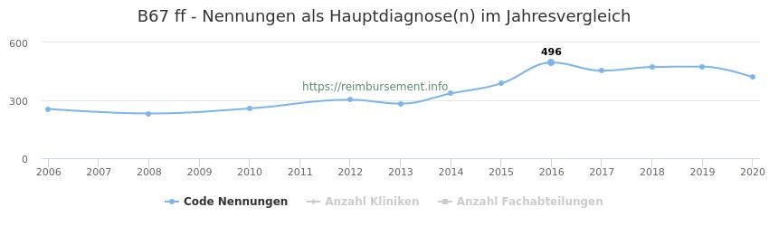 B67 Nennungen in der Hauptdiagnose und Anzahl der einsetzenden Kliniken, Fachabteilungen pro Jahr