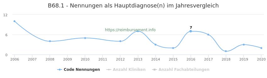 B68.1 Nennungen in der Hauptdiagnose und Anzahl der einsetzenden Kliniken, Fachabteilungen pro Jahr