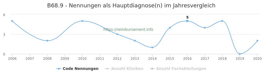B68.9 Nennungen in der Hauptdiagnose und Anzahl der einsetzenden Kliniken, Fachabteilungen pro Jahr