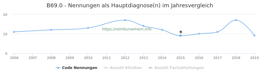 B69.0 Nennungen in der Hauptdiagnose und Anzahl der einsetzenden Kliniken, Fachabteilungen pro Jahr