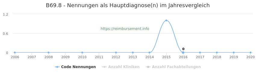B69.8 Nennungen in der Hauptdiagnose und Anzahl der einsetzenden Kliniken, Fachabteilungen pro Jahr