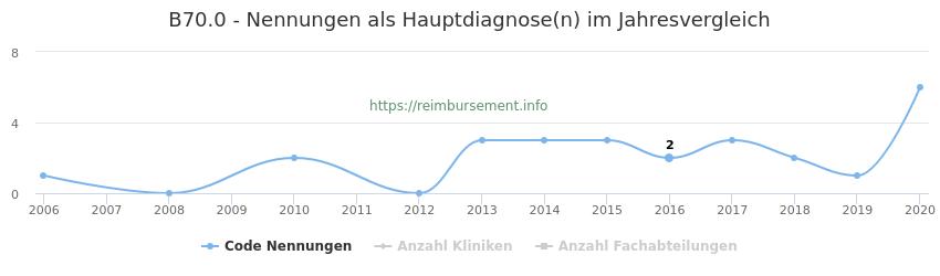 B70.0 Nennungen in der Hauptdiagnose und Anzahl der einsetzenden Kliniken, Fachabteilungen pro Jahr