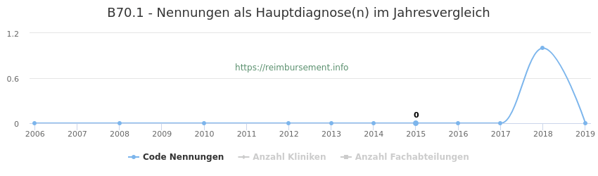 B70.1 Nennungen in der Hauptdiagnose und Anzahl der einsetzenden Kliniken, Fachabteilungen pro Jahr