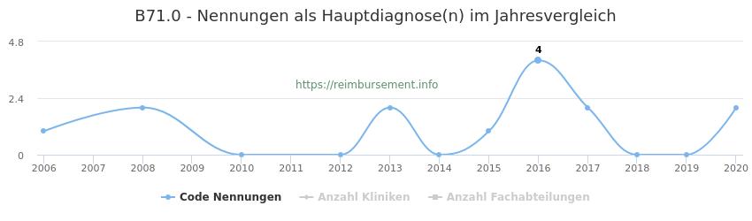 B71.0 Nennungen in der Hauptdiagnose und Anzahl der einsetzenden Kliniken, Fachabteilungen pro Jahr