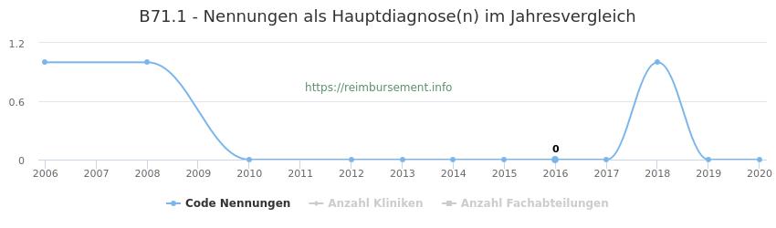 B71.1 Nennungen in der Hauptdiagnose und Anzahl der einsetzenden Kliniken, Fachabteilungen pro Jahr