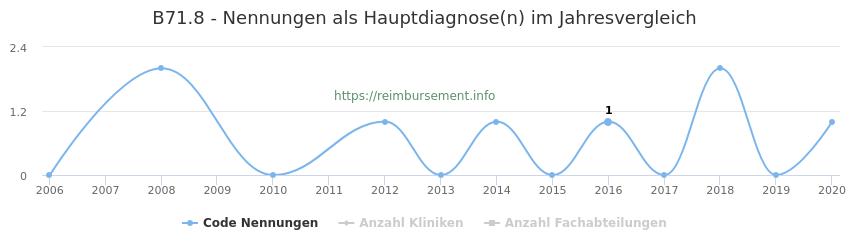 B71.8 Nennungen in der Hauptdiagnose und Anzahl der einsetzenden Kliniken, Fachabteilungen pro Jahr