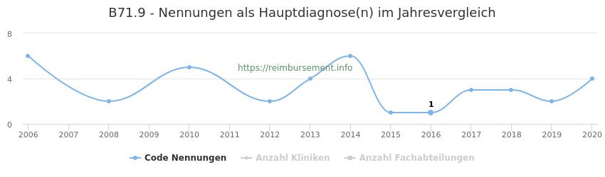 B71.9 Nennungen in der Hauptdiagnose und Anzahl der einsetzenden Kliniken, Fachabteilungen pro Jahr
