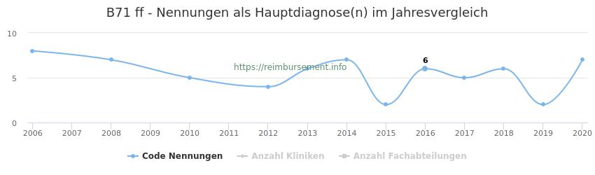 B71 Nennungen in der Hauptdiagnose und Anzahl der einsetzenden Kliniken, Fachabteilungen pro Jahr