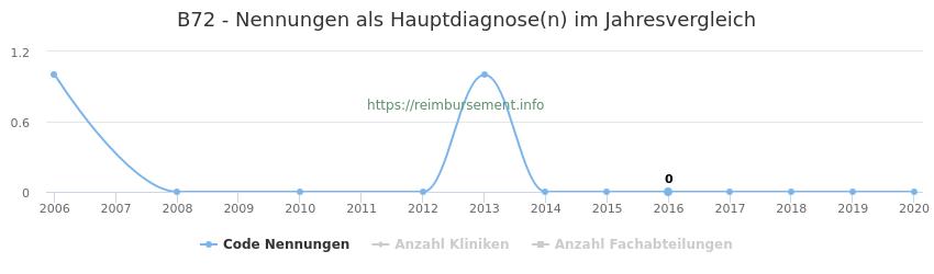 B72 Nennungen in der Hauptdiagnose und Anzahl der einsetzenden Kliniken, Fachabteilungen pro Jahr