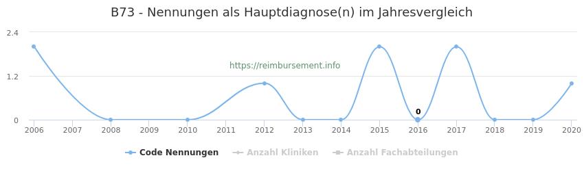 B73 Nennungen in der Hauptdiagnose und Anzahl der einsetzenden Kliniken, Fachabteilungen pro Jahr